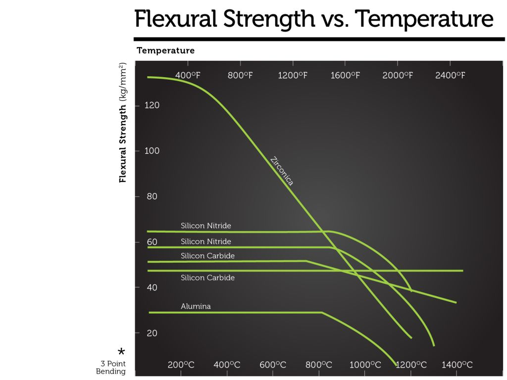 Ceramic Materials Flexural Strength vs. Temperature